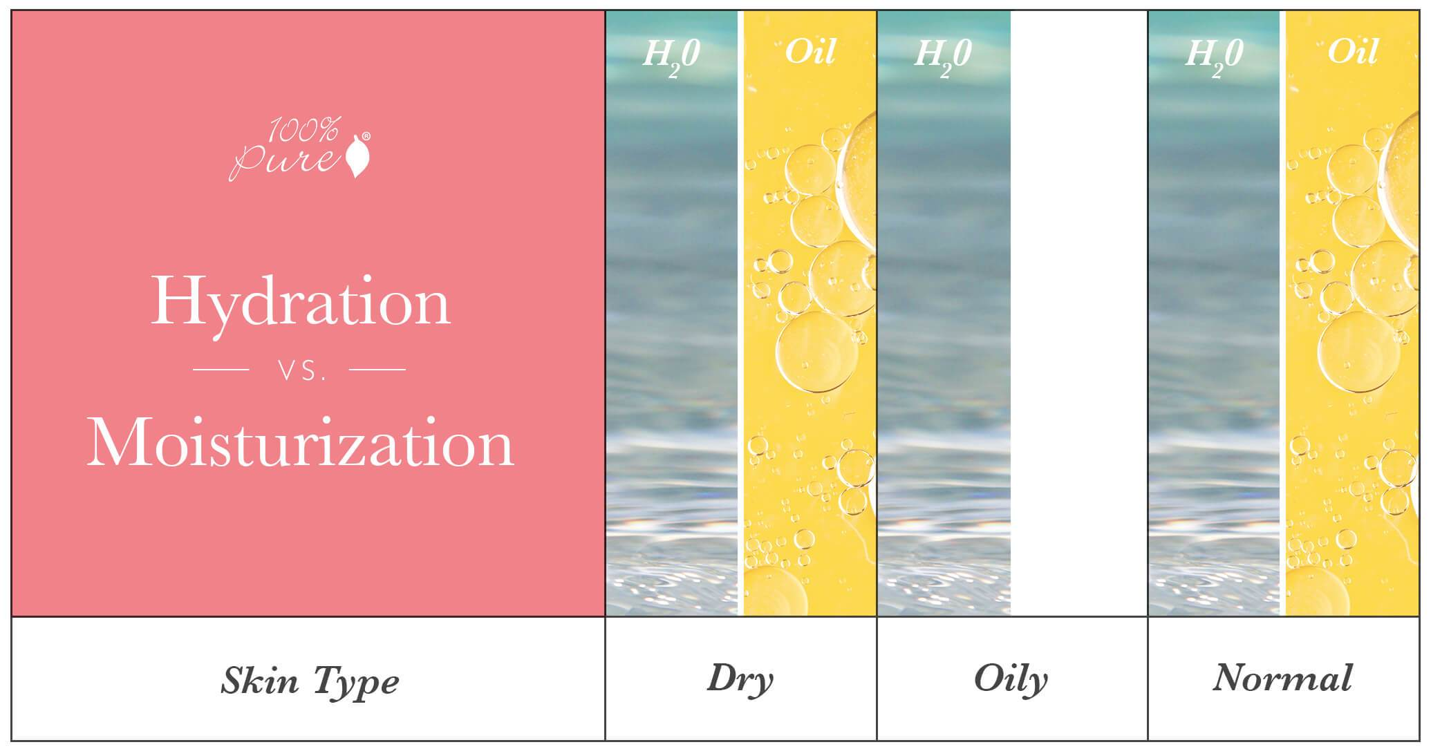 Moisture_and_Hydration_Chart_Skin_Type